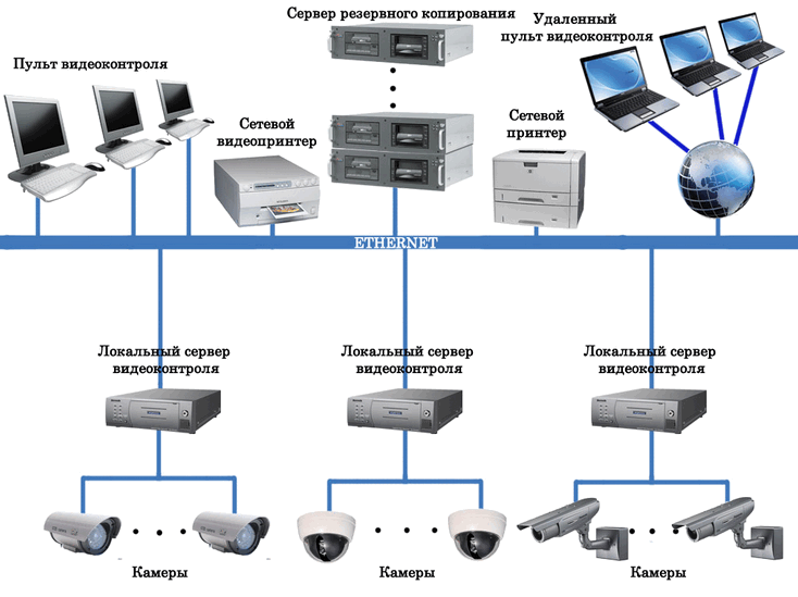 Схема цифровой системы видеонаблюдения