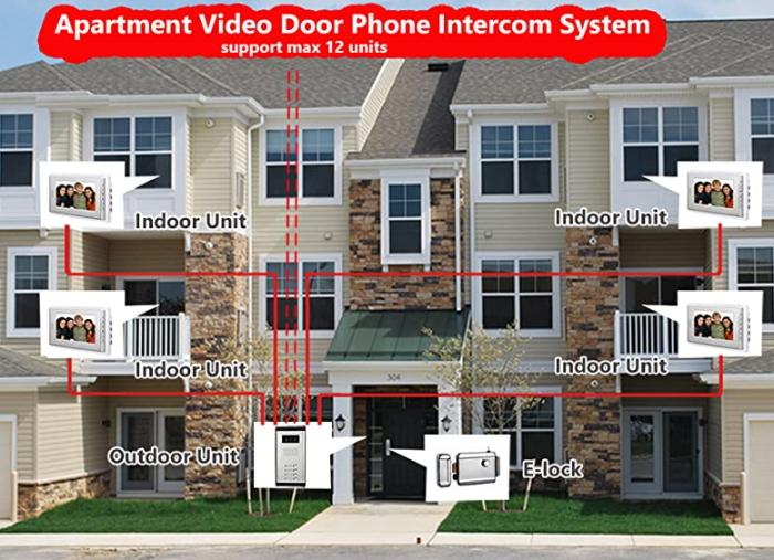 Видеодомофон для многоквартирного дома. Источник фото: amazon.com