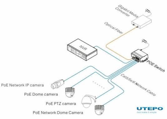 схема подклюючение питания ip камеры