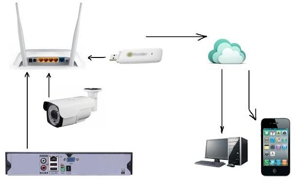 беспроводная система наблюдения