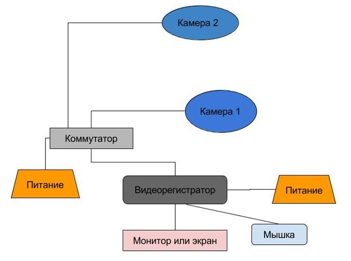схема подключения ip оборудования