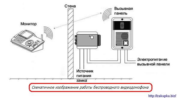 схема работы видеодомофона