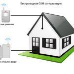 Как выбрать и установить недорогую охранную сигнализацию в квартире