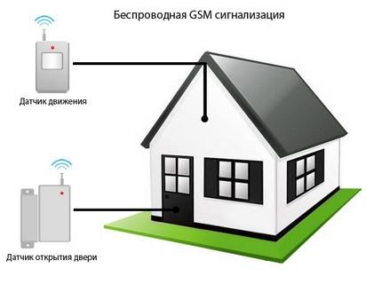 Охранная сигнализация своими руками в квартире