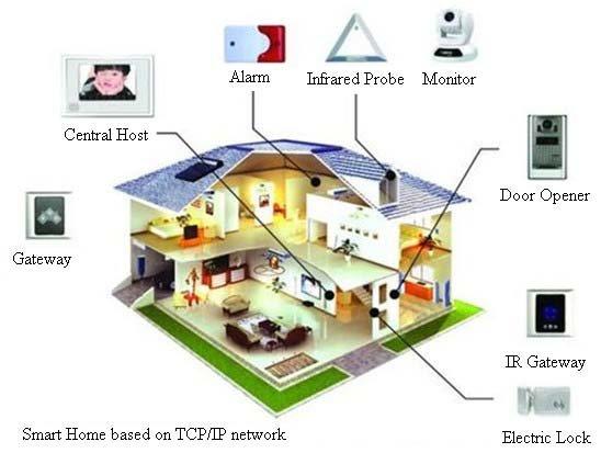 Принцип работы системы «Умный дом». Источник фото: researchgate.net