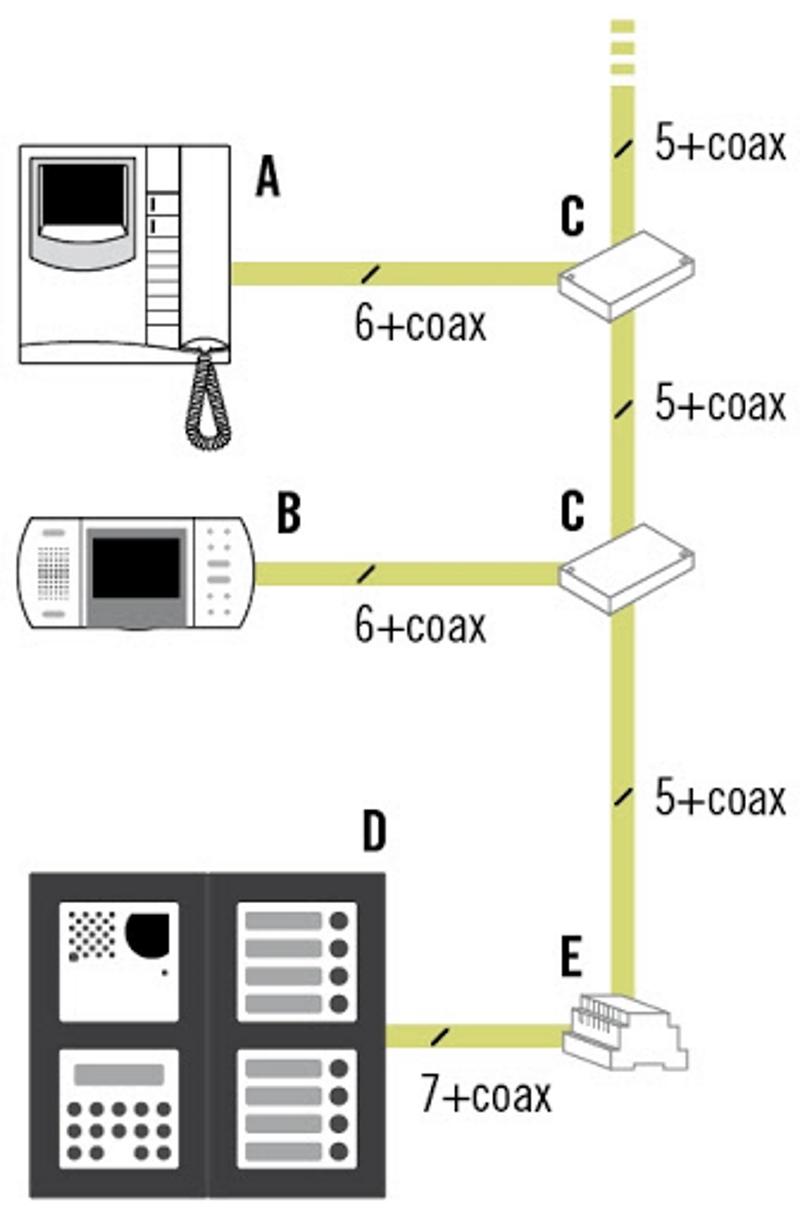 Инструкция для самостоятельного подключения видеодомофона. Источник фото: farfisa.net